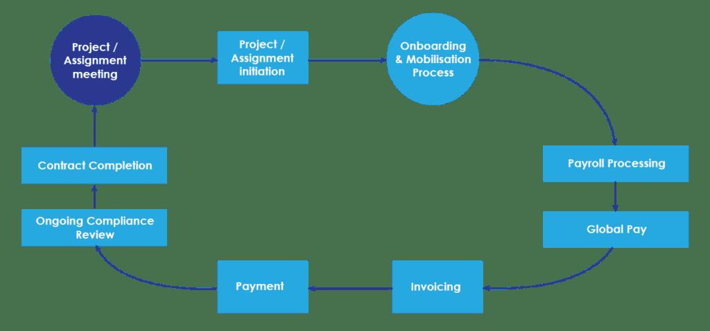 EOR Process