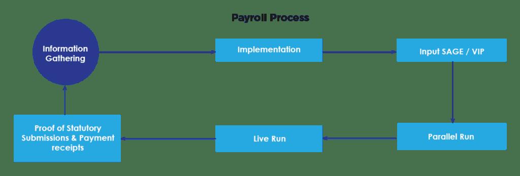Payroll Process